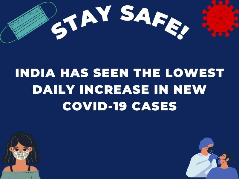 India has seen the lowest daily increase in new Covid-19 cases